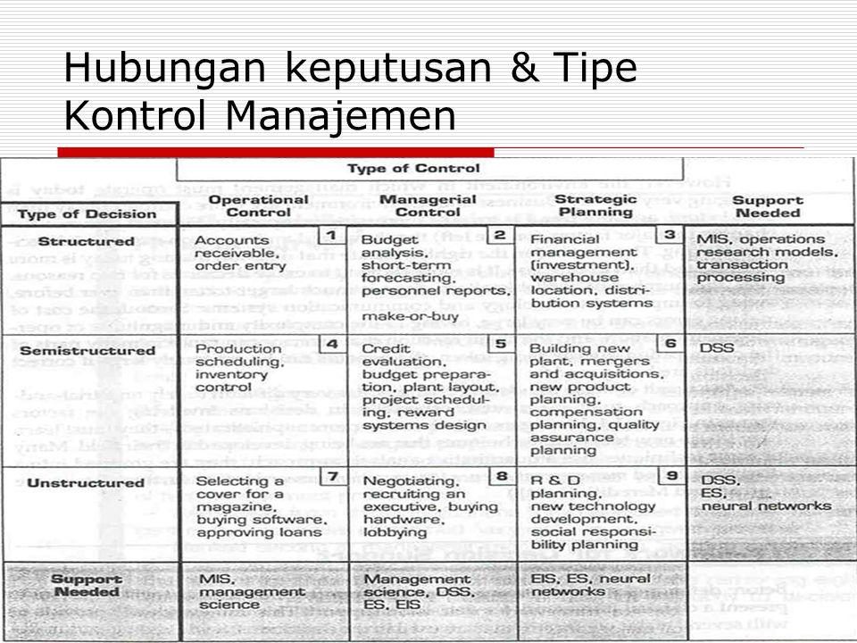 Hubungan keputusan & Tipe Kontrol Manajemen