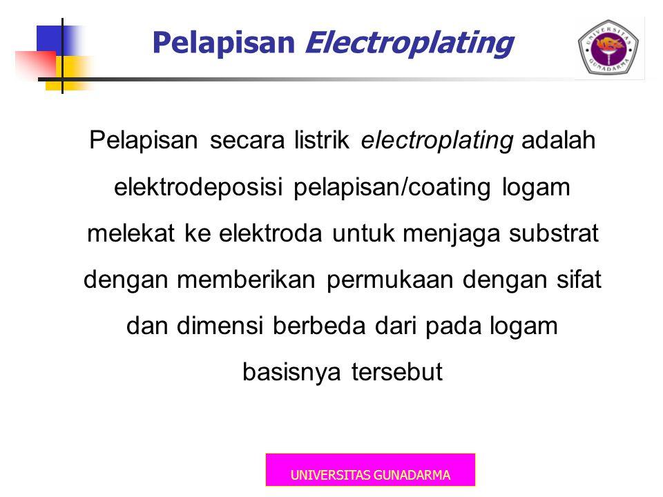 UNIVERSITAS GUNADARMA Pelapisan Electroplating Pelapisan secara listrik electroplating adalah elektrodeposisi pelapisan/coating logam melekat ke elekt