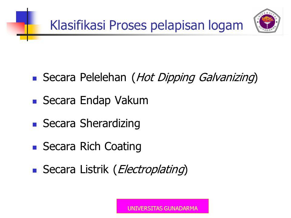 UNIVERSITAS GUNADARMA Klasifikasi Proses pelapisan logam Secara Pelelehan (Hot Dipping Galvanizing) Secara Endap Vakum Secara Sherardizing Secara Rich