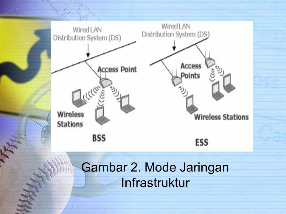 Gambar 2. Mode Jaringan Infrastruktur