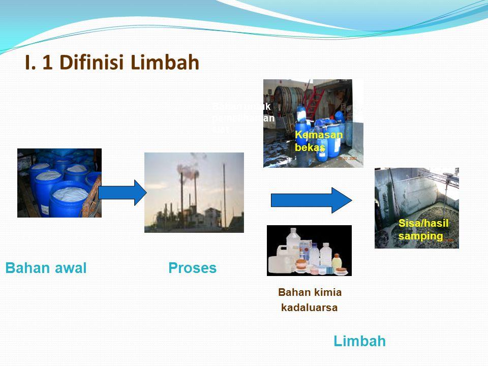 I. 1 Difinisi Limbah Bahan awalProses Bahan kimia kadaluarsa Limbah Sisa/hasil samping Kemasan bekas Bahan untuk pemeliharaan alat