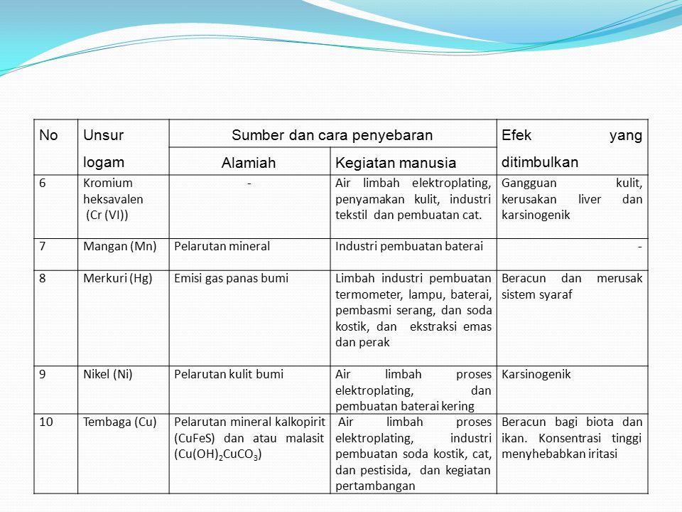 No Unsur logam Sumber dan cara penyebaran Efek yang ditimbulkan AlamiahKegiatan manusia 6Kromium heksavalen (Cr (VI)) -Air limbah elektroplating, peny