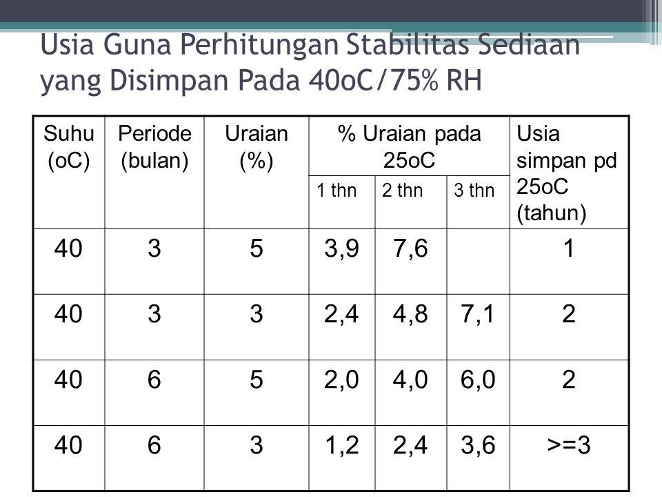 Usia Guna Perhitungan Stabilitas Sediaan yang Disimpan Pada 40oC/75% RH Suhu (oC) Periode (bulan) Uraian (%) % Uraian pada 25oC Usia simpan pd 25oC (t