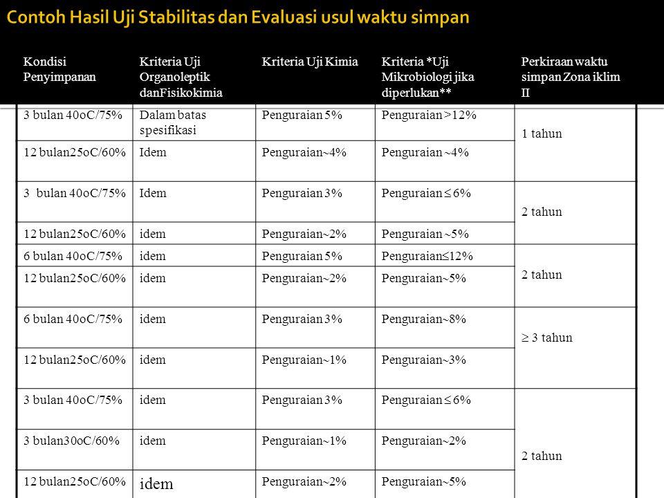 Kondisi Penyimpanan Kriteria Uji Organoleptik danFisikokimia Kriteria Uji KimiaKriteria *Uji Mikrobiologi jika diperlukan** Perkiraan waktu simpan Zon