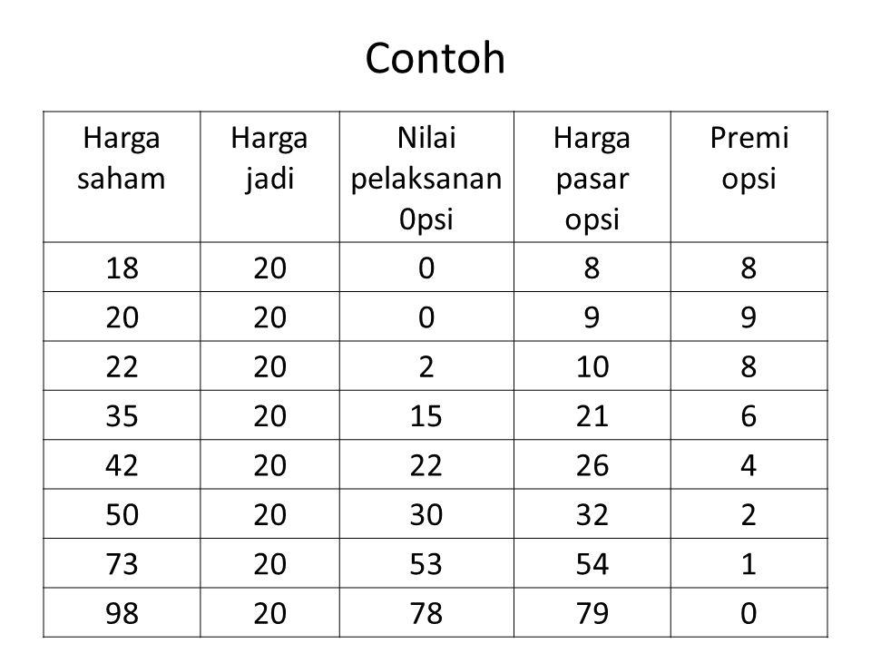 MODEL PENETAPAN HARGA OPSI BLACK-SCHOLES Model Penetapan opsi (Option Pricing Model- OPM) Black-Scholes, menggunakan berbagai asumsi-asumsi.