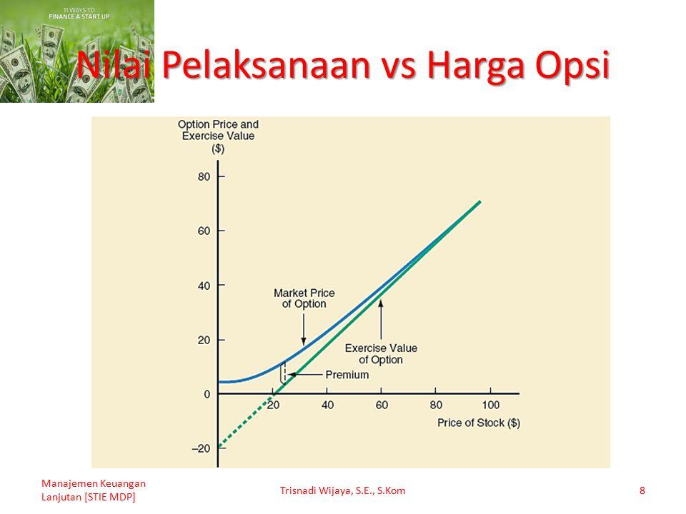Nilai Pelaksanaan vs Harga Opsi Manajemen Keuangan Lanjutan [STIE MDP] Trisnadi Wijaya, S.E., S.Kom8