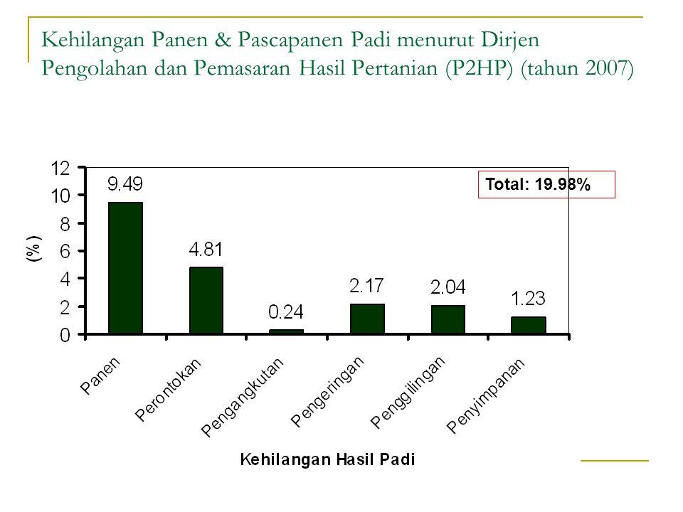 Kehilangan Panen & Pascapanen Padi menurut Dirjen Pengolahan dan Pemasaran Hasil Pertanian (P2HP) (tahun 2007) Total: 19.98%