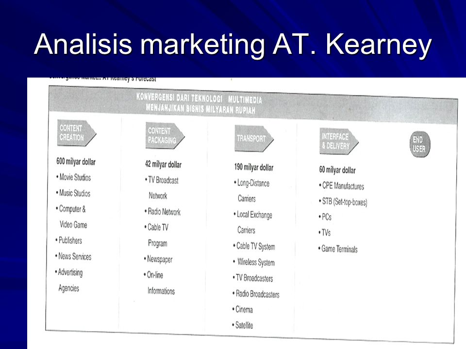 Analisis marketing AT. Kearney