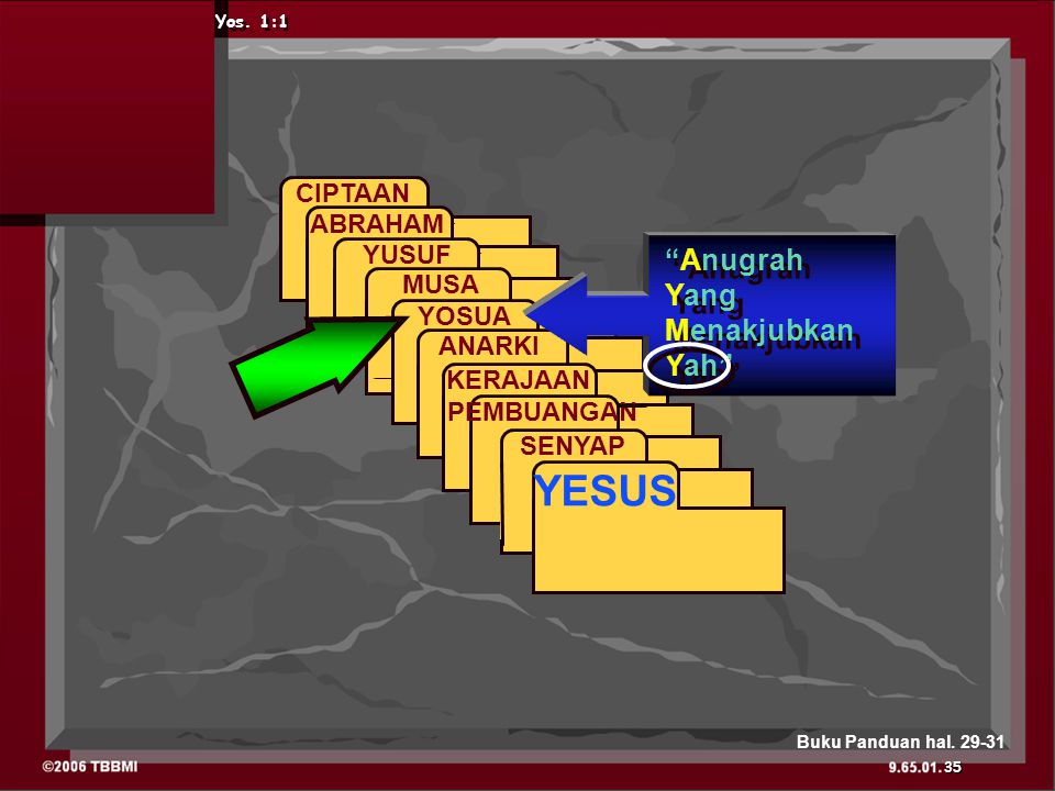 ABRAHAM CIPTAAN ABRAHAM YUSUF MUSA YOSUA ANARKI KERAJAAN PEMBUANGAN SENYAP YESUS Yos.