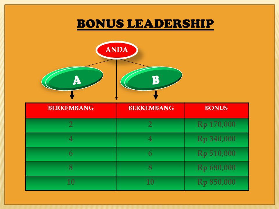 ANDA BERKEMBANG BONUS 22Rp 170,000 44Rp 340,000 66Rp 510,000 88Rp 680,000 10 Rp 850,000 BONUS LEADERSHIP