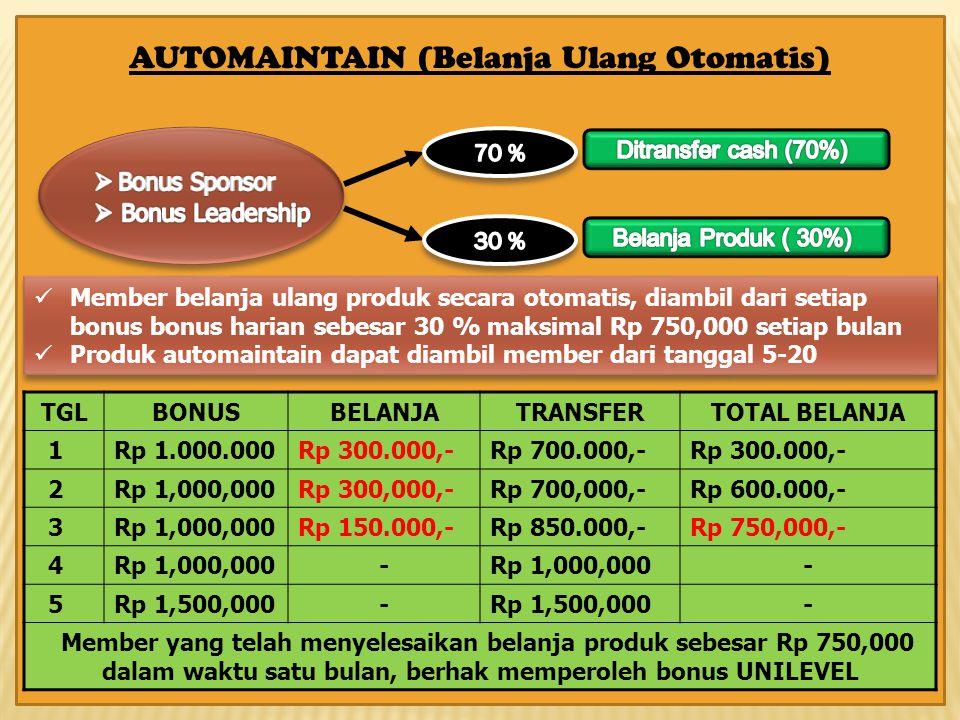 Member belanja ulang produk secara otomatis, diambil dari setiap bonus bonus harian sebesar 30 % maksimal Rp 750,000 setiap bulan Produk automaintain