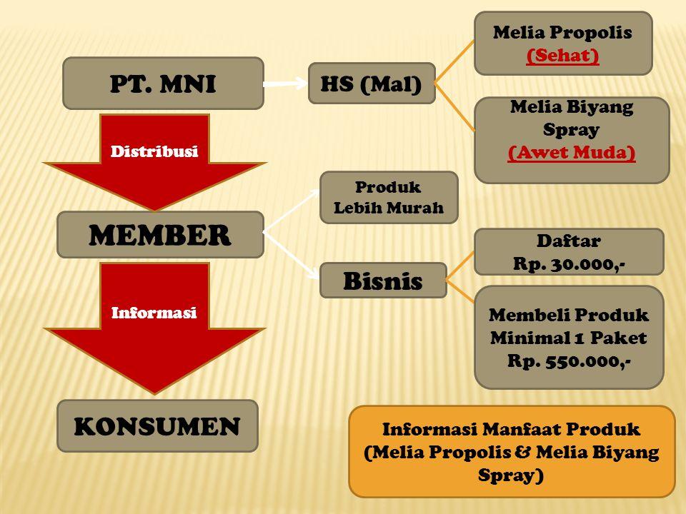 PT. MNI MEMBER KONSUMEN MNHP (Aus) HS (Mal) Produk Lebih Murah Bisnis Melia Propolis (Sehat) Melia Biyang Spray (Awet Muda) Daftar Rp. 30.000,- Membel