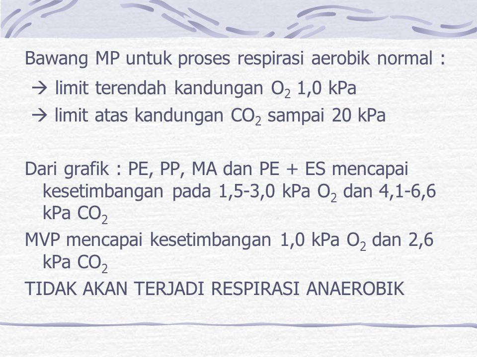 Bawang MP untuk proses respirasi aerobik normal :  limit terendah kandungan O 2 1,0 kPa  limit atas kandungan CO 2 sampai 20 kPa Dari grafik : PE, PP, MA dan PE + ES mencapai kesetimbangan pada 1,5-3,0 kPa O 2 dan 4,1-6,6 kPa CO 2 MVP mencapai kesetimbangan 1,0 kPa O 2 dan 2,6 kPa CO 2 TIDAK AKAN TERJADI RESPIRASI ANAEROBIK