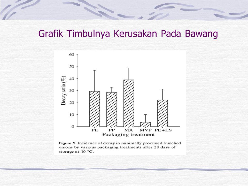 Grafik Timbulnya Kerusakan Pada Bawang