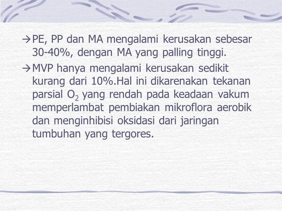  PE, PP dan MA mengalami kerusakan sebesar 30-40%, dengan MA yang palling tinggi.