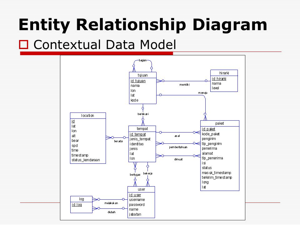 Entity Relationship Diagram  Contextual Data Model