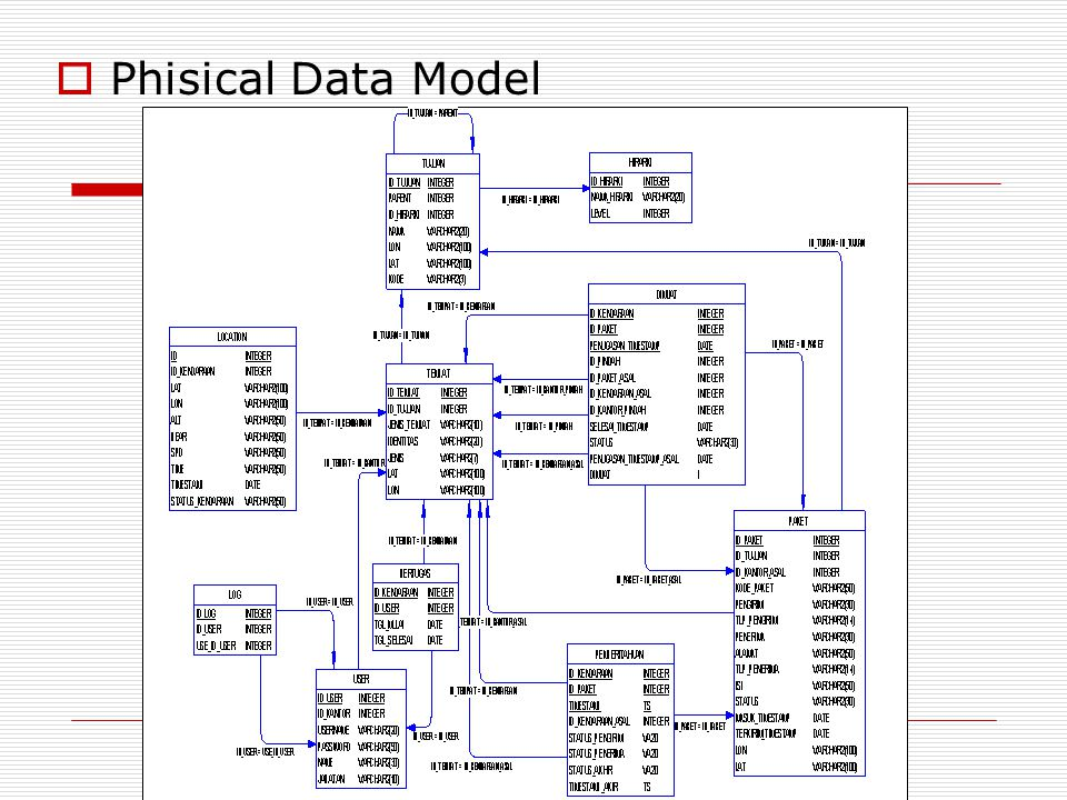  Phisical Data Model