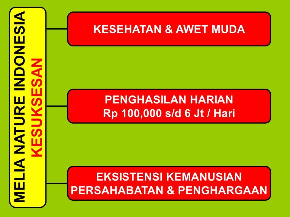 MELIA NATURE INDONESIA KESUKSESAN KESEHATAN & AWET MUDA PENGHASILAN HARIAN Rp 100,000 s/d 6 Jt / Hari EKSISTENSI KEMANUSIAN PERSAHABATAN & PENGHARGAAN