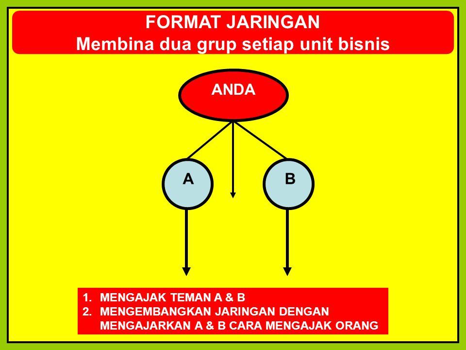 FORMAT JARINGAN Membina dua grup setiap unit bisnis ANDA A B 1.MENGAJAK TEMAN A & B 2.MENGEMBANGKAN JARINGAN DENGAN MENGAJARKAN A & B CARA MENGAJAK OR