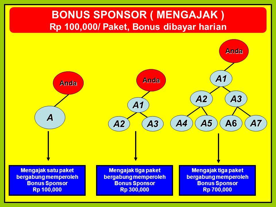 BONUS SPONSOR ( MENGAJAK ) Rp 100,000/ Paket, Bonus dibayar harian A Anda A3A2 A1 Anda A3 A1 A4 A2 A5A6A7 Anda Mengajak satu paket bergabung memperole