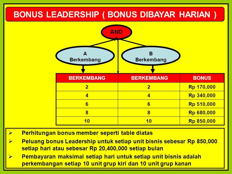 BONUS LEADERSHIP ( BONUS DIBAYAR HARIAN ) AND A A Berkembang B Berkembang BERKEMBANG BONUS 22Rp 170,000 44Rp 340,000 66Rp 510,000 88Rp 680,000 10 Rp 8