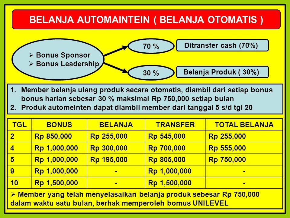 Ditransfer cash (70%) BELANJA AUTOMAINTEIN ( BELANJA OTOMATIS )  Bonus Sponsor  Bonus Leadership 1.Member belanja ulang produk secara otomatis, diam