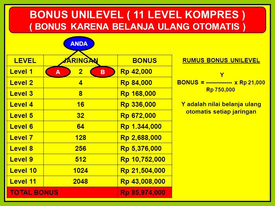 LEVELJARINGANBONUS Level 12Rp 42,000 Level 24Rp 84,000 Level 38Rp 168,000 Level 416Rp 336,000 Level 532Rp 672,000 Level 664Rp 1.344,000 Level 7128Rp 2