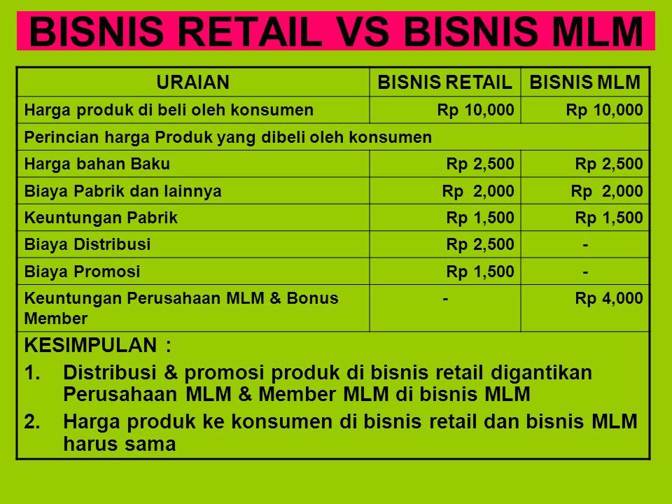 BISNIS RETAIL VS BISNIS MLM URAIANBISNIS RETAILBISNIS MLM Harga produk di beli oleh konsumenRp 10,000 Perincian harga Produk yang dibeli oleh konsumen