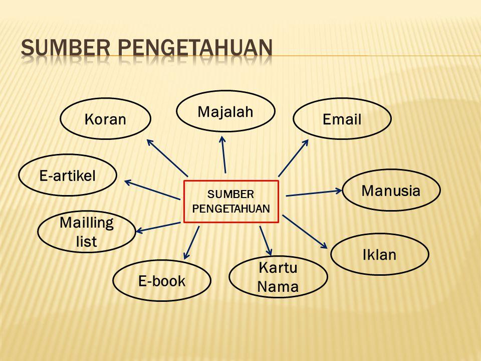 Koran Iklan Email E-artikel Mailling list E-book Kartu Nama Majalah Manusia SUMBER PENGETAHUAN