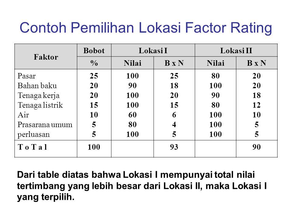 Contoh Pemilihan Lokasi Factor Rating Faktor BobotLokasi ILokasi II %NilaiB x NNilaiB x N Pasar Bahan baku Tenaga kerja Tenaga listrik Air Prasarana u