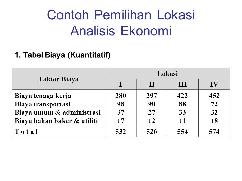 Contoh Pemilihan Lokasi Analisis Ekonomi Faktor Biaya Lokasi IIIIIIIV Biaya tenaga kerja Biaya transportasi Biaya umum & administrasi Biaya bahan bake