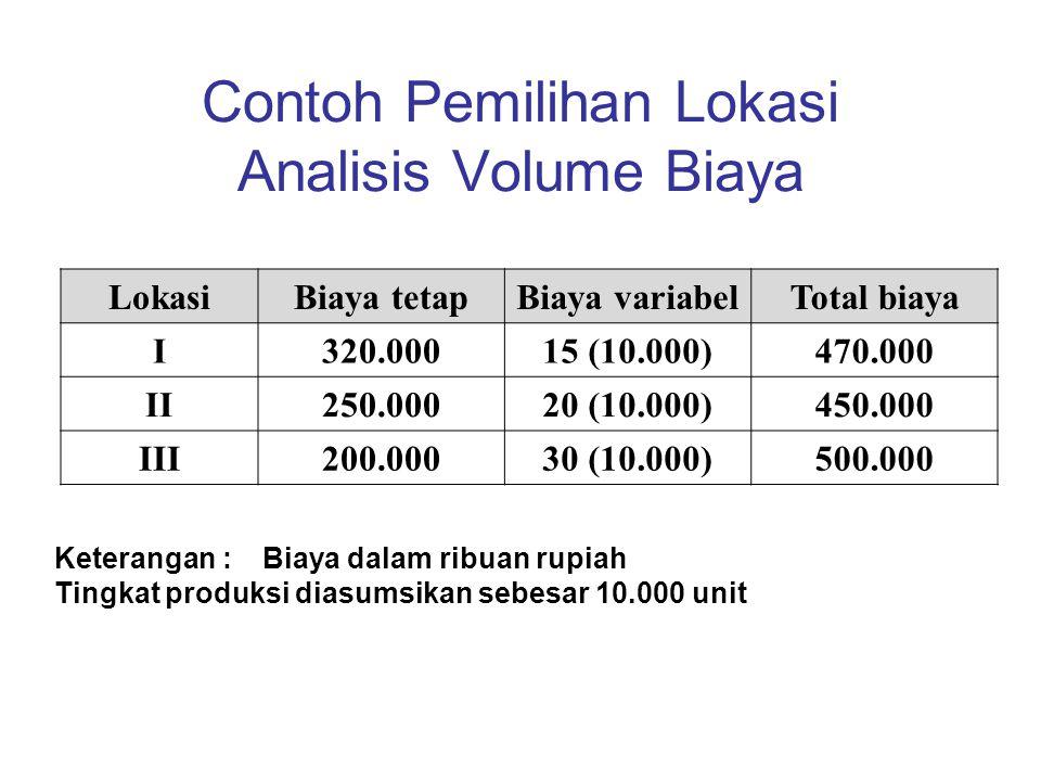 LokasiBiaya tetapBiaya variabelTotal biaya I320.00015 (10.000)470.000 II250.00020 (10.000)450.000 III200.00030 (10.000)500.000 Contoh Pemilihan Lokasi
