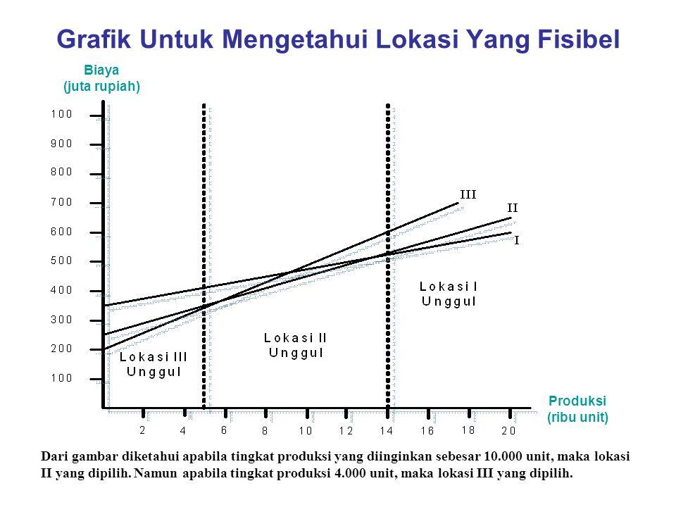 Grafik Untuk Mengetahui Lokasi Yang Fisibel Dari gambar diketahui apabila tingkat produksi yang diinginkan sebesar 10.000 unit, maka lokasi II yang di