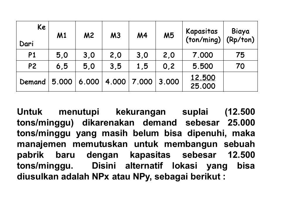 Ke Dari M1M2M3M4M5 Kapasitas (ton/ming) Biaya (Rp/ton) P15,03,02,03,02,07.00075 P26,55,03,51,50,25.50070 Demand5.0006.0004.0007.0003.000 12.500 25.000