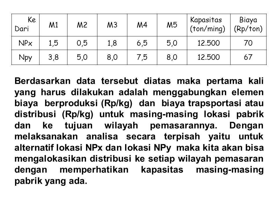 Ke Dari M1M2M3M4M5 Kapasitas (ton/ming) Biaya (Rp/ton) NPx1,50,51,86,55,012.50070 Npy3,85,08,07,58,012.50067 Berdasarkan data tersebut diatas maka per