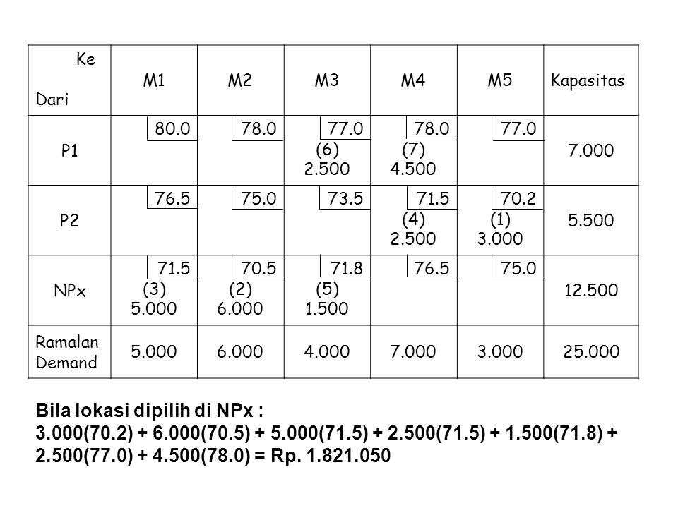 Ke Dari M1M2M3M4M5Kapasitas P1 80.078.077.0 (6) 2.500 78.0 (7) 4.500 77.0 7.000 P2 76.575.073.571.5 (4) 2.500 70.2 (1) 3.000 5.500 NPx 71.5 (3) 5.000