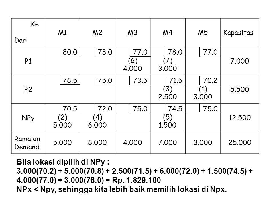 Ke Dari M1M2M3M4M5Kapasitas P1 80.078.077.0 (6) 4.000 78.0 (7) 3.000 77.0 7.000 P2 76.575.073.571.5 (3) 2.500 70.2 (1) 3.000 5.500 NPy 70.5 (2) 5.000