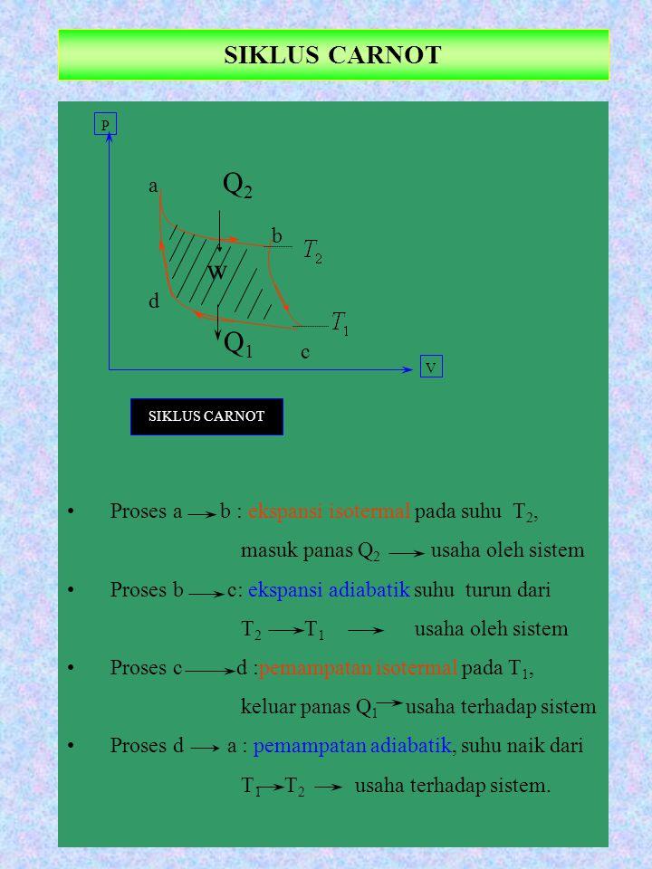 SIKLUS CARNOT Proses a b : ekspansi isotermal pada suhu T 2, masuk panas Q 2 usaha oleh sistem Proses b c: ekspansi adiabatik suhu turun dari T 2 T 1 usaha oleh sistem Proses c d :pemampatan isotermal pada T 1, keluar panas Q 1 usaha terhadap sistem Proses d a : pemampatan adiabatik, suhu naik dari T 1 T 2 usaha terhadap sistem.