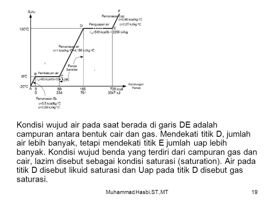 Muhammad Hasbi,ST.,MT19 Kondisi wujud air pada saat berada di garis DE adalah campuran antara bentuk cair dan gas.