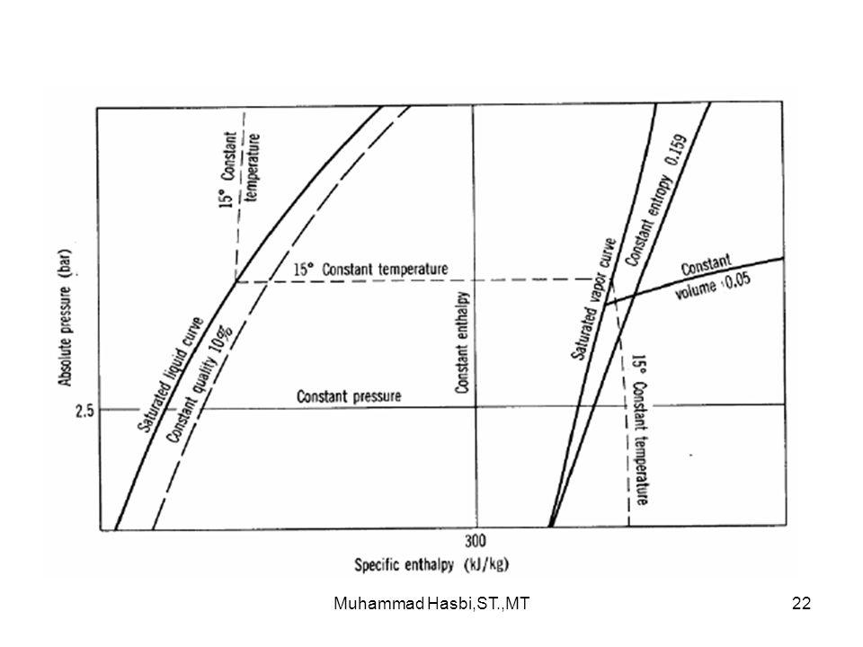 Muhammad Hasbi,ST.,MT22