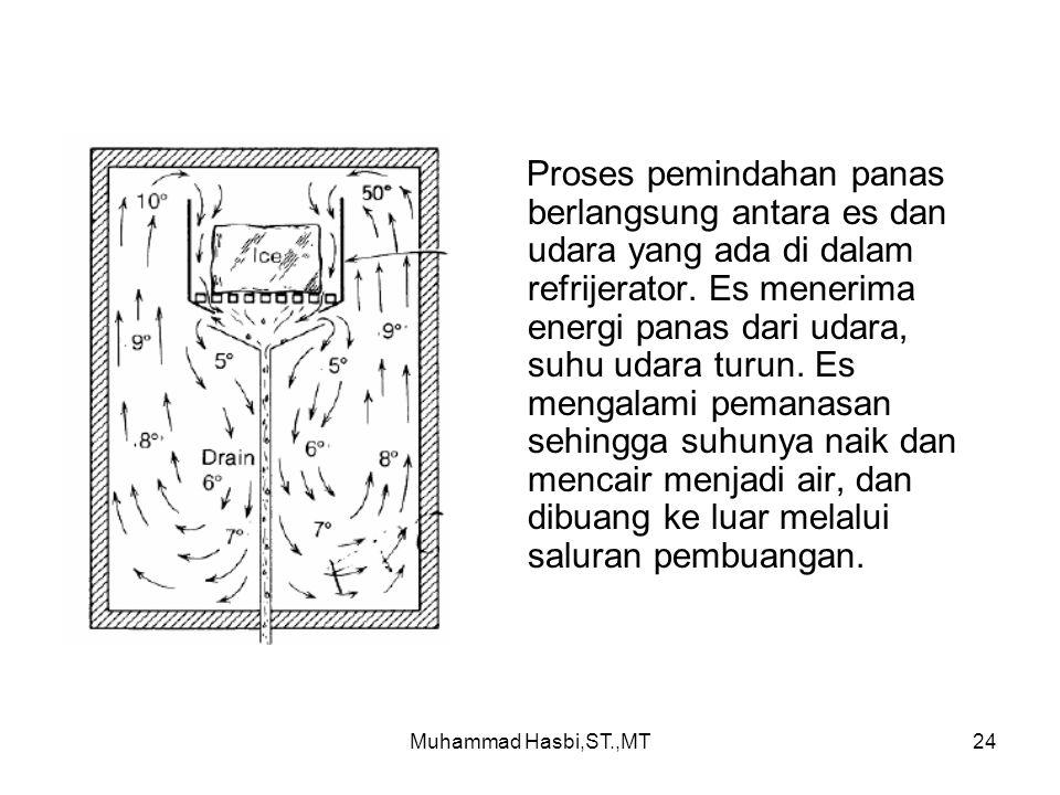 Muhammad Hasbi,ST.,MT24 Proses pemindahan panas berlangsung antara es dan udara yang ada di dalam refrijerator.