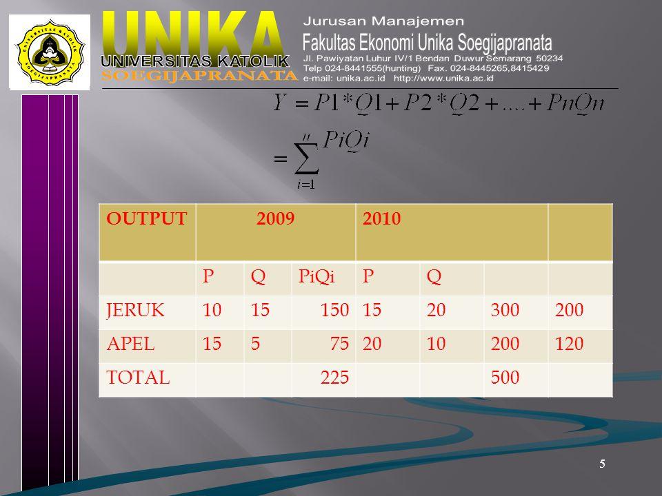 5 OUTPUT20092010 PQPiQiPQ JERUK10151501520300200 APEL155752010200120 TOTAL225500