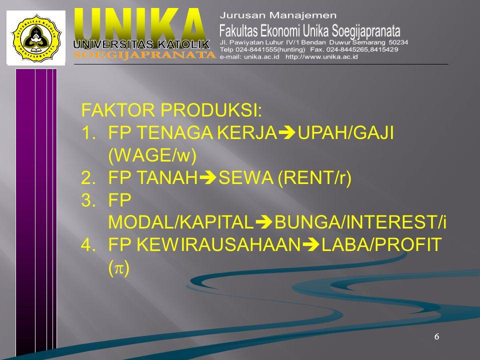 6 FAKTOR PRODUKSI: 1.FP TENAGA KERJA  UPAH/GAJI (WAGE/w) 2.FP TANAH  SEWA (RENT/r) 3.FP MODAL/KAPITAL  BUNGA/INTEREST/i 4.FP KEWIRAUSAHAAN  LABA/P