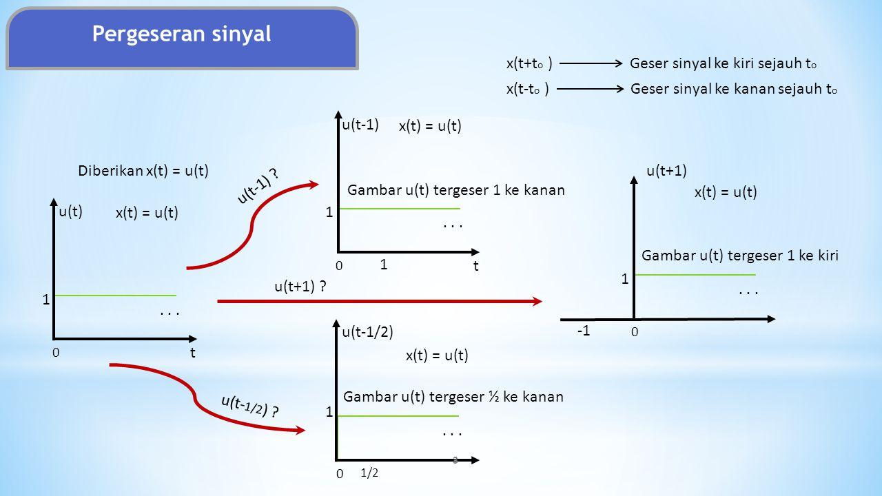 t u(t) x(t) = u(t)... 1 0 t u(t-1) x(t) = u(t)... 1 0 u(t-1/2) x(t) = u(t)... 1 0 x(t) = u(t)... 1 0 1/2 u(t+1)Diberikan x(t) = u(t) u(t-1) ? u(t- 1/2