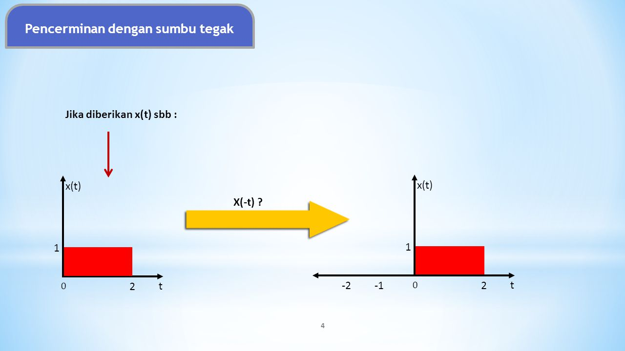 t x(t) 1 0 2 t 1 0 2 1 0 2 1 4 Kompresi x(2t) Ekspansi x( 1/2 t) Kompresi dan Ekspansi 1 3 5 X(at) Kompresi Ekspansi Amplituda tetap akan tetapi semua komponen nilai t terbagi dua Amplituda tetap akan tetapi semua komponen nilai t terkali dua 1 3/21/2