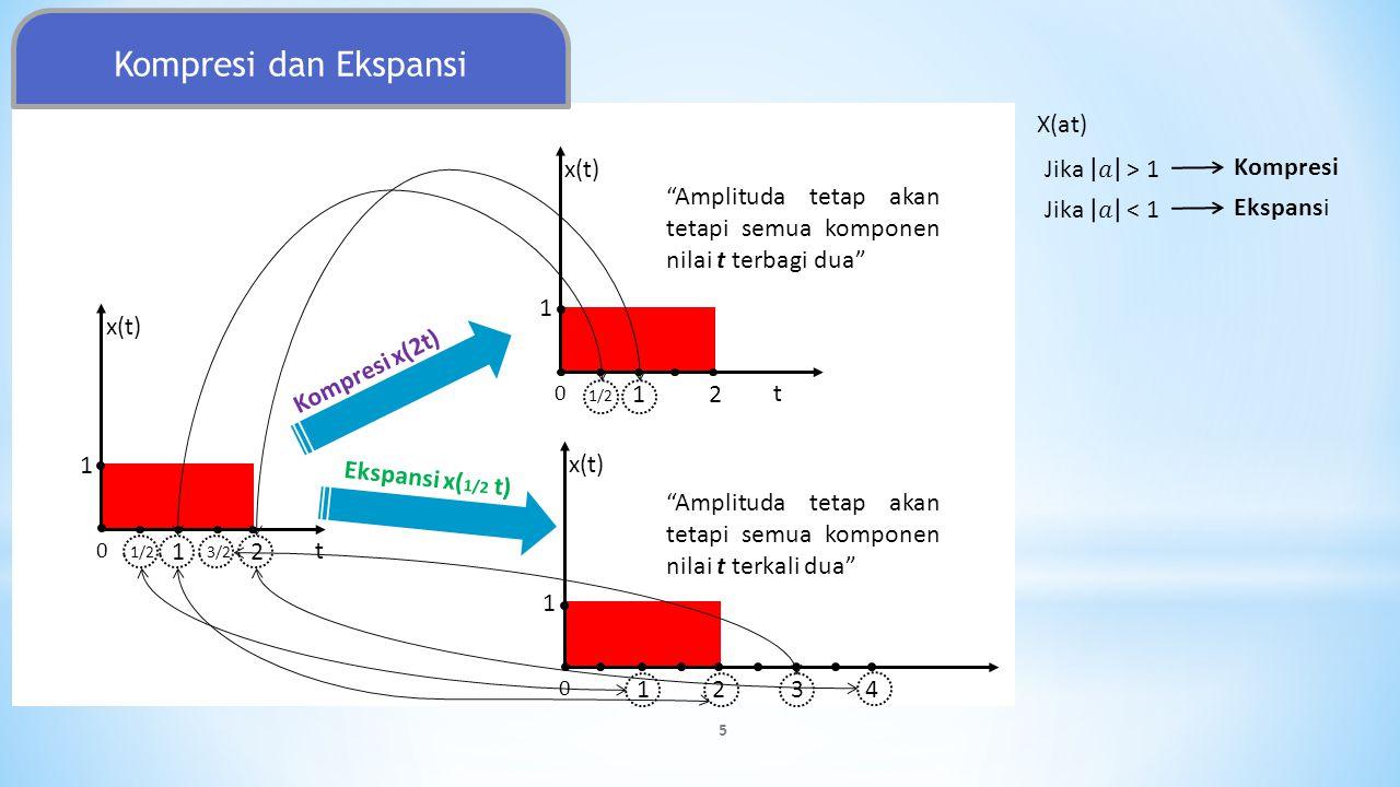 Perkalian sinyal x 1 (t)*x 2 (t) = x(t) Dilakukan dengan cara mengalikan dua buah sinyal per-interval waktu Contoh 1 : x 1 (t) t 123 1 x(t) 123 1 2 x 2 (t) 123 1 2 x 1 (t)*x 2 (t) .