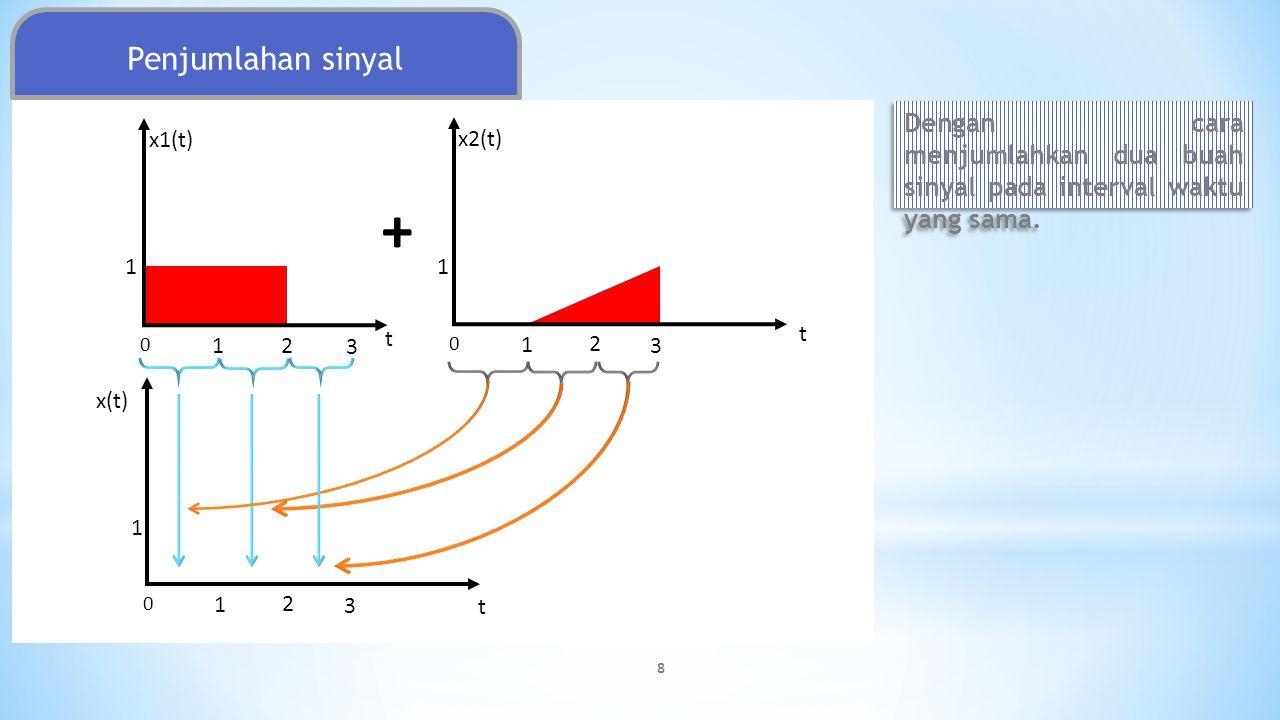 t x1(t) 1 0 2 t x2(t) 0 2 1 3 1 t x(t) 0 2 1 3 1 1 + 3 Dengan cara menjumlahkan dua buah sinyal pada interval waktu yang sama. Penjumlahan sinyal 8