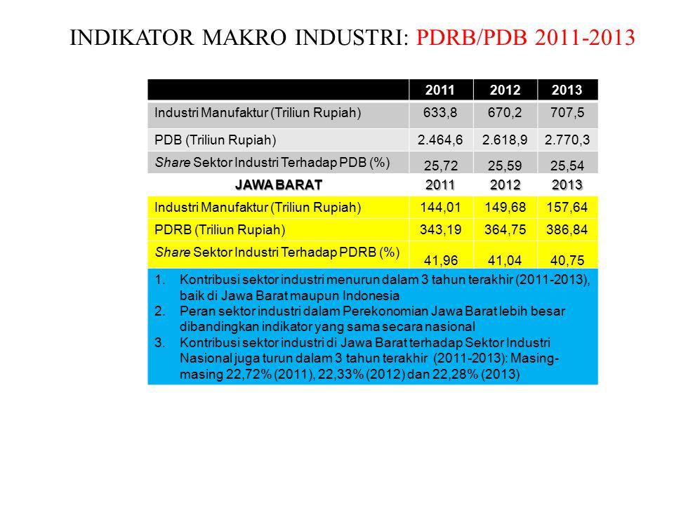 INDIKATOR MAKRO INDUSTRI: PDRB/PDB 2011-2013 INDONESIA201120122013 Industri Manufaktur (Triliun Rupiah)633,8670,2707,5 PDB (Triliun Rupiah)2.464,62.618,92.770,3 Share Sektor Industri Terhadap PDB (%) 25,7225,5925,54 JAWA BARAT 201120122013 Industri Manufaktur (Triliun Rupiah)144,01149,68157,64 PDRB (Triliun Rupiah)343,19364,75386,84 Share Sektor Industri Terhadap PDRB (%) 41,9641,0440,75 1.Kontribusi sektor industri menurun dalam 3 tahun terakhir (2011-2013), baik di Jawa Barat maupun Indonesia 2.Peran sektor industri dalam Perekonomian Jawa Barat lebih besar dibandingkan indikator yang sama secara nasional 3.Kontribusi sektor industri di Jawa Barat terhadap Sektor Industri Nasional juga turun dalam 3 tahun terakhir (2011-2013): Masing- masing 22,72% (2011), 22,33% (2012) dan 22,28% (2013)