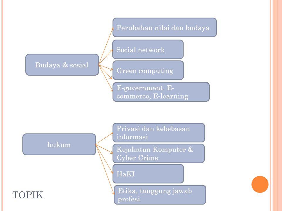 TOPIK Budaya & sosial hukum Privasi dan kebebasan informasi Kejahatan Komputer & Cyber Crime HaKI Etika, tanggung jawab profesi Social network Green computing E-government.