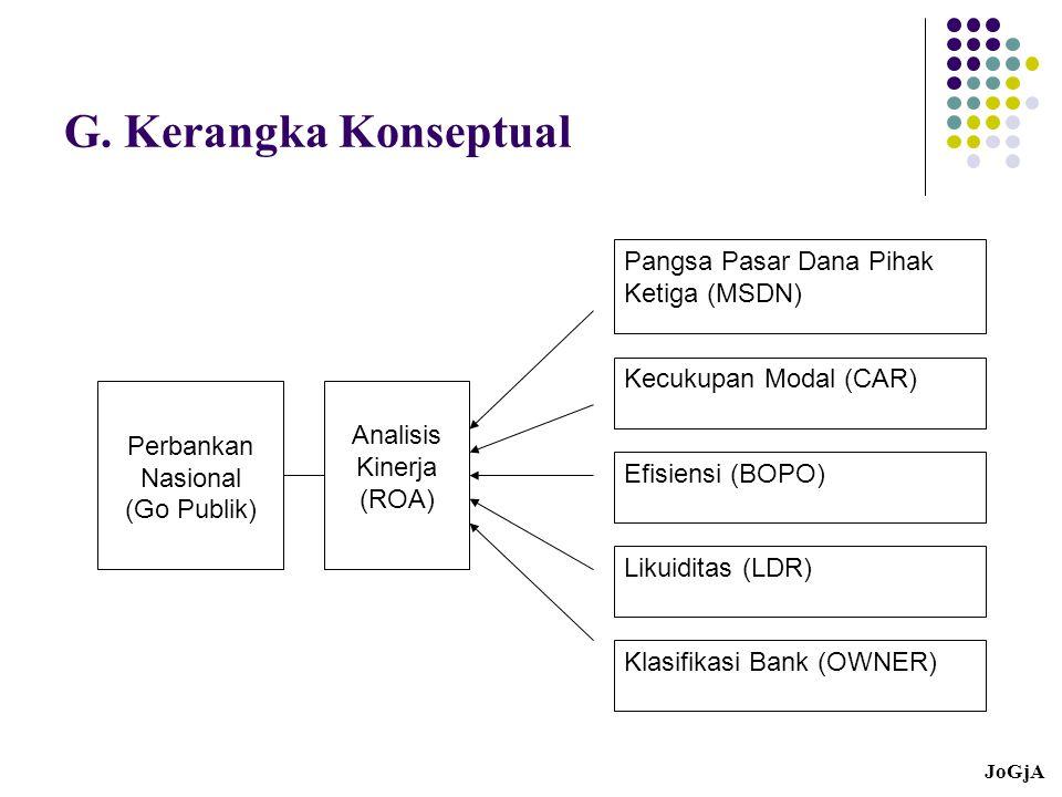 G. Kerangka Konseptual Perbankan Nasional (Go Publik) Analisis Kinerja (ROA) Pangsa Pasar Dana Pihak Ketiga (MSDN) Kecukupan Modal (CAR) Efisiensi (BO